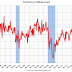 AIA: Architecture Billings Index declined in April