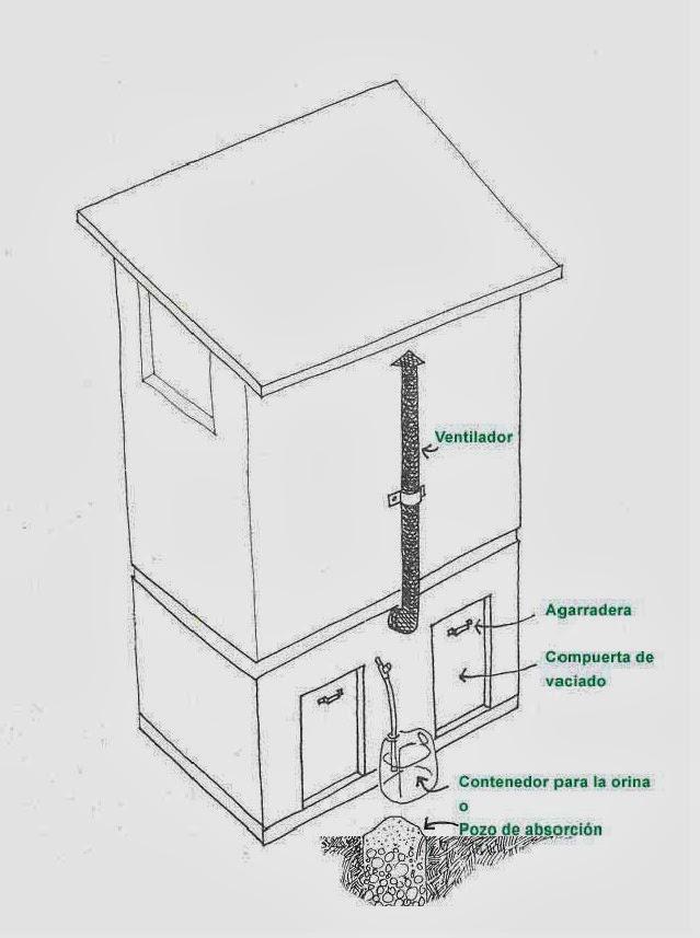 Inodoro Para Baño Seco:Taza separadora, que tiene el mismo aspecto que un inodoro