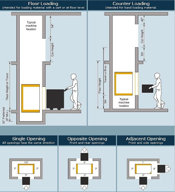 Elevators types and classification part two electrical for Exterior dumbwaiter