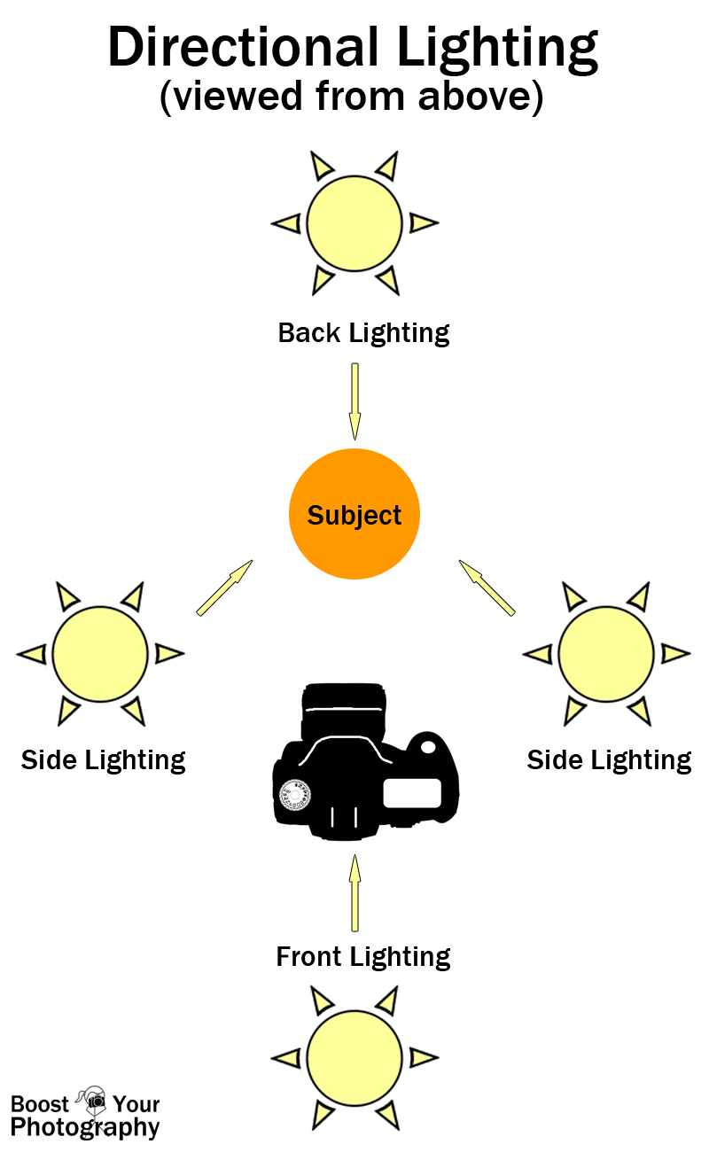 Using Directional Lighting Boost Your Photography