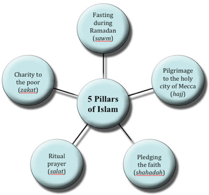 five pillars of islam essay example Islam is one of the fastest growing religions in the world it also has received a lot  of criticism from christians and others who perceive it as a bed for terrorism.
