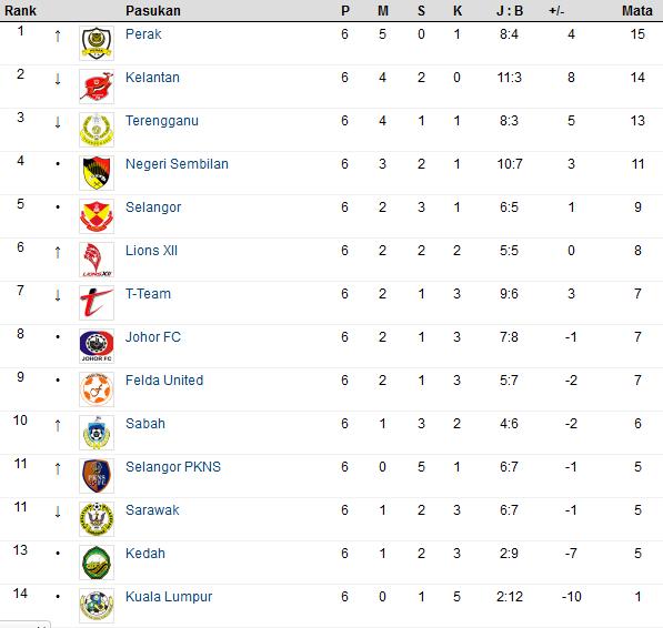 Perlawanan #6 : Liga Super Malaysia 2012