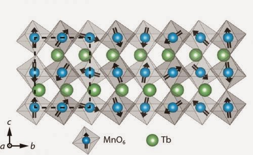 magnetic moments of neighboring manganite molecules