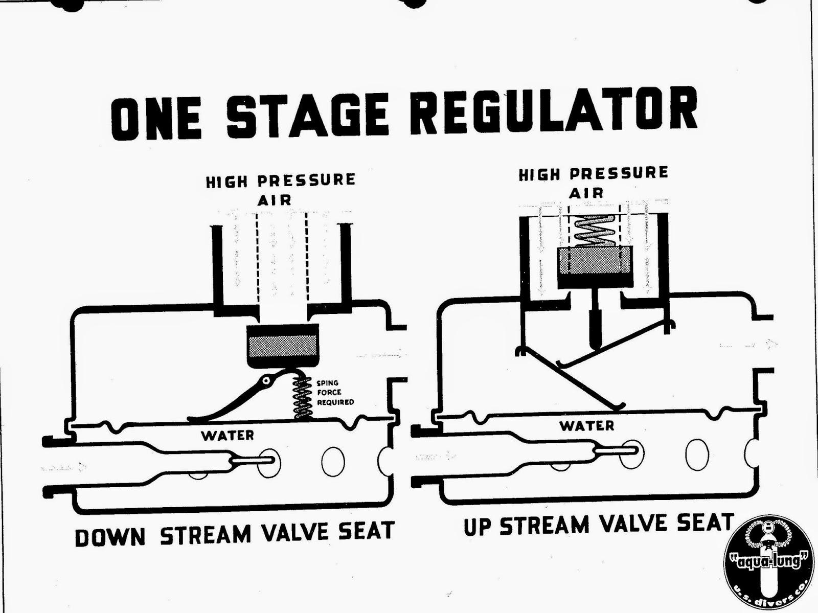 Vdh Blog Single Stage Double Hose Regulators