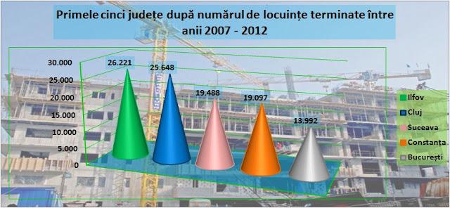 Primele cinci județe după numărul de locuințe terminate între 2007-2012