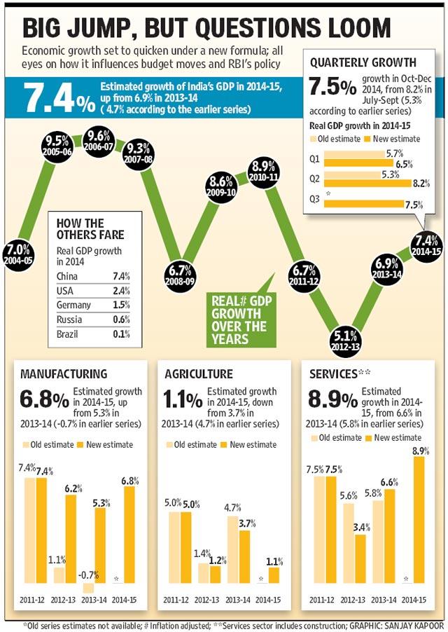 economic factors in india