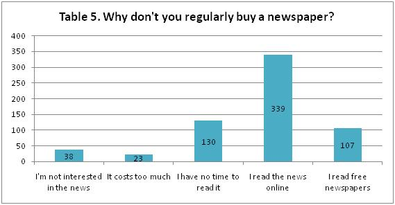 People buying newspaper online
