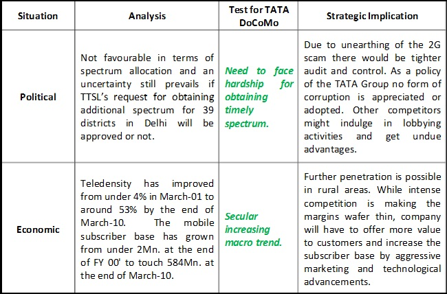 swot analysis of docomo Analysis of ntt docomo – joint venture with tata in indian mobile telecom  swot  analysis of ntt strength: rich heritage in telecommunication market.