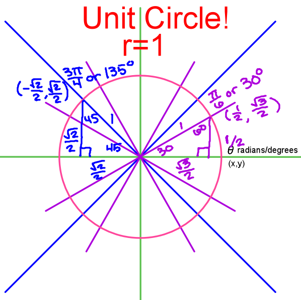 Mr. Freeburg's PreCalc Help: Unit Circle