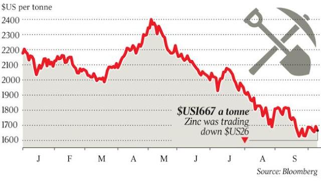 Over 500 jobs lost as Glencore suspends zinc operations in Australia