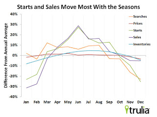 Housing: Seasonality for Searches, Starts, Sales and Prices