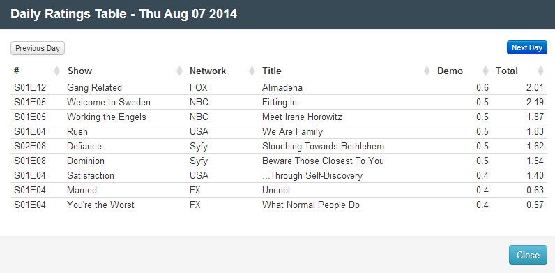 Final Adjusted TV Ratings for Thursday 7th August 2014