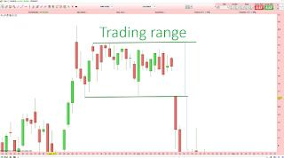 Qu'est-ce qu'un trading range en bourse? Tutoriel analyse technique. 2