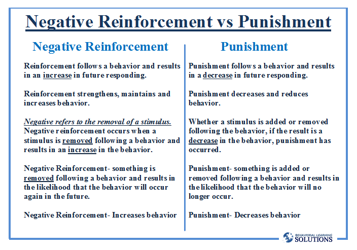positive and negative reinforcers essay Operant conditioning: positive and negative reinforcement essay sample operant conditioning is a process of behavior modification in which the likelihood of a specific behavior increased or decreased through positive or negative reinforcement each time the behavior is exhibited, so that the subject comes to associate the pleasure or displeasure of the reinforcement.
