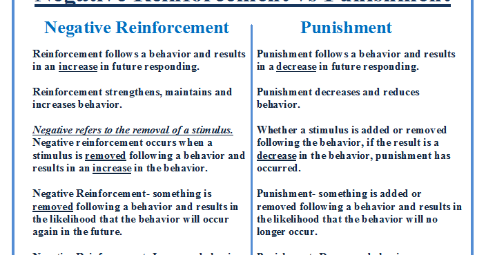 Negative Reinforcement vs Punishment | Behavioral Learning Solutions