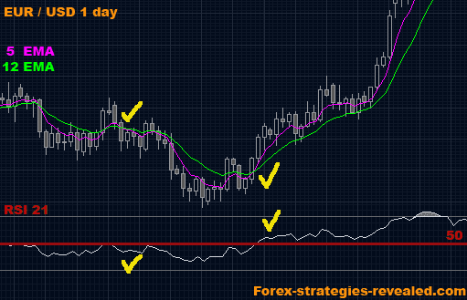 Day trading strategies in forex