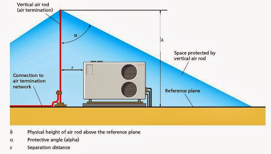 Conventional Lightning Protection System Components – Part Six ...