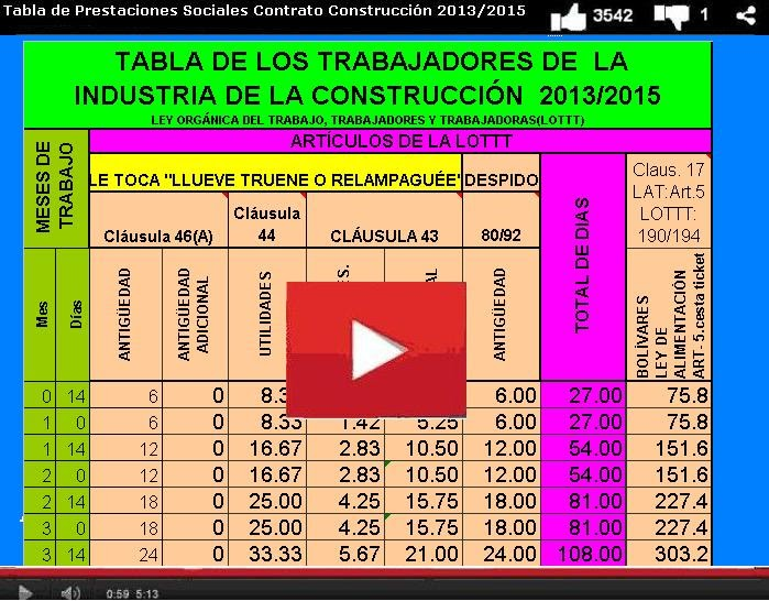 Vea el Video Tabla de Prestaciones Sociales según la LOTTT