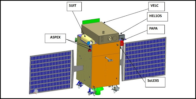 Artist's concept of India's Aditya-L1 solar mission depicting its instruments. Image Credit: ISRO