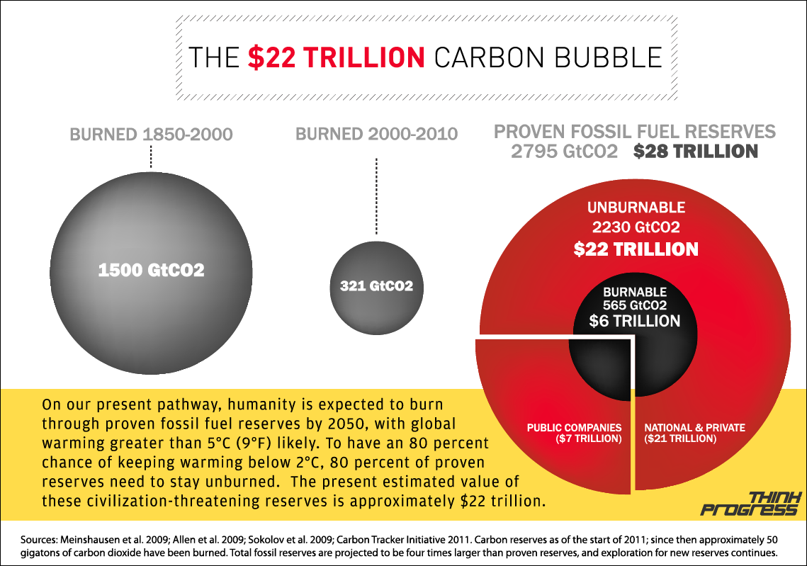 fossil fuel bubble The carbon bubble will burst with or without government action, according to a new study that will hurt people who invest in fossil fuels as energy efficiency and.