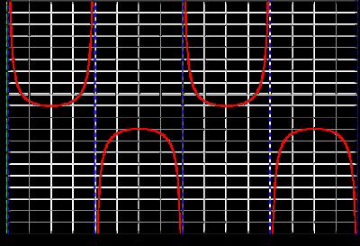 int sec(x) , تكامل قاس