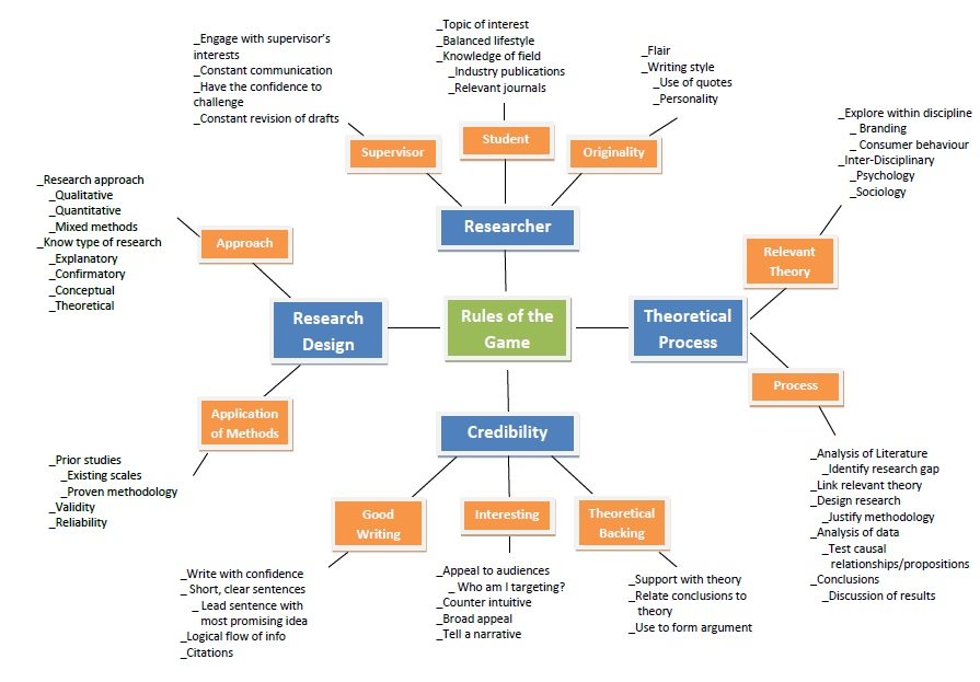 research methodology types of research Definition of research methodology: the process used to collect information and data for the purpose of making business decisions.