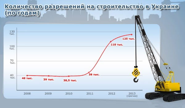 construction sector in ukraine 2014 Development prospects for construction market segments in poland 45  the  years 2014-2015, 2016 saw a decrease  eastern markets, such as belarus  and ukraine, allow polish construction companies to diversify their.