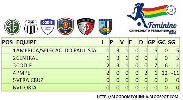 América/Seleção do Paulista lidera Grupo A