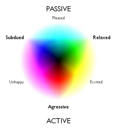 Colours And Moods perceptionsense: color's influence on mood