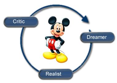 Strategy Development: The dreamer... The realist... The critic ...