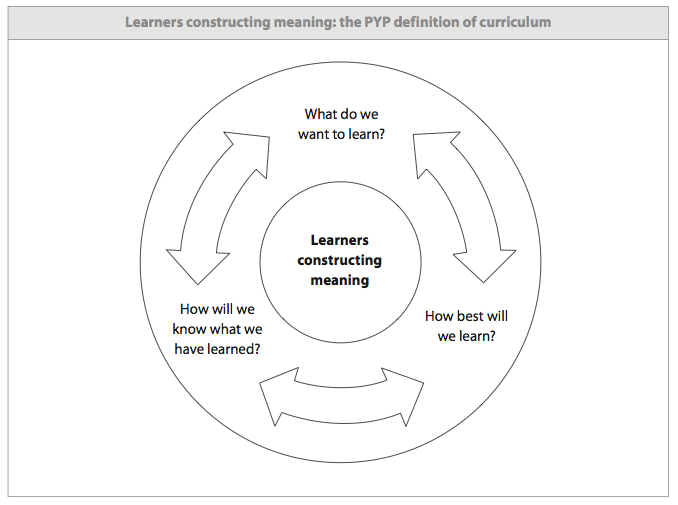 Collaborative Teaching Meaning ~ Making the pyp happen in classroom session