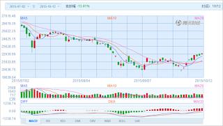 中国株コバンザメ投資 香港ハンセン指数20151012