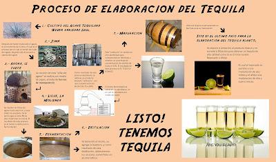 tequila como se hace Mexico