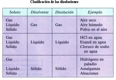 clasificación disoluciones
