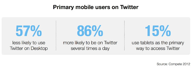 Primary mobile users on Twitter
