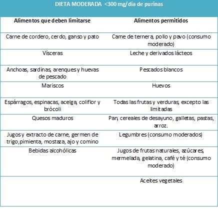 The importance of being an aliment dieta para reducir los niveles de cido rico en sangre - Alimentos ricos en purinas acido urico ...
