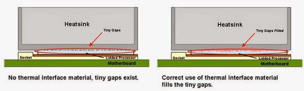 ilustrasi cara kerja thermal paste