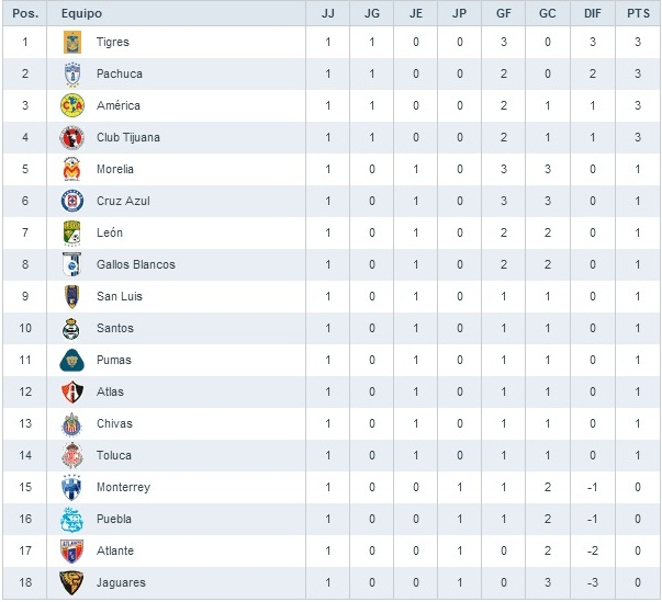 ... Jornada 2 Liga Mx 2016 Posiciones Y Puntos | New Style for 2016-2017
