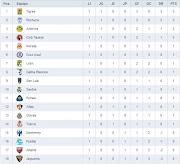 Tabla General Jornada 1 Liga MX. Publicado por Juan Carlos Ramirez Galvan en . (tabla)