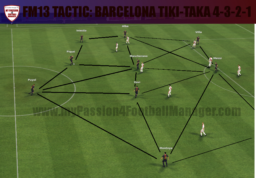 FM13 Possession tactics Barcelona Tiki-Taka