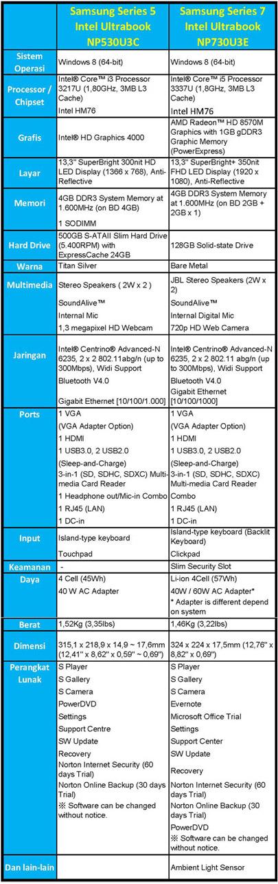 Spesifikasi Samsung New Series 5 Ultrabook dan Series 7 Ultrabook