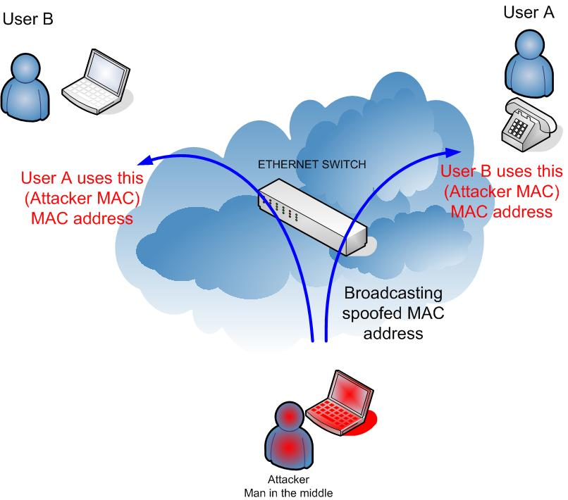 Man-In-The-Middle attack using ARP spoofing