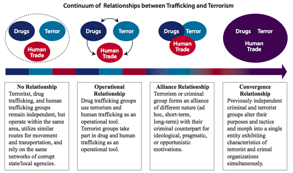 drug trafficking organized crime and terrorism interactions Organized crime/terrorism use legitimate business to obscure their activities and launder money use underground economies and networks to move people, goods, weapons, contraband, and most important, money.