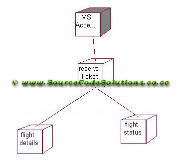 Uml diagrams for online flight ticket reservation system cs1403 deployment diagram result thus the online flight ticket reservation ccuart Images