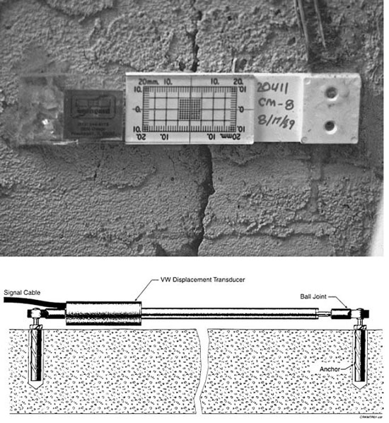 Crack monitoring devices. The upper photograph shows the Avongard crack monitoring device. The lower diagram shows the VW Crackmeter