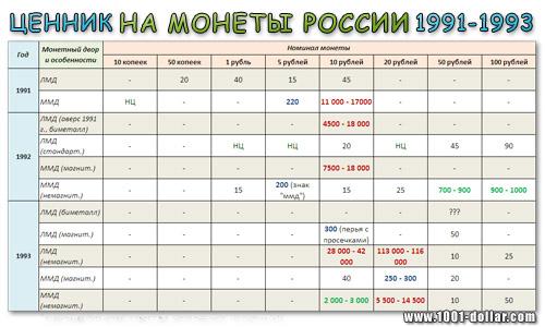 Монеты стоимость россия полкопейки 1898 года цена