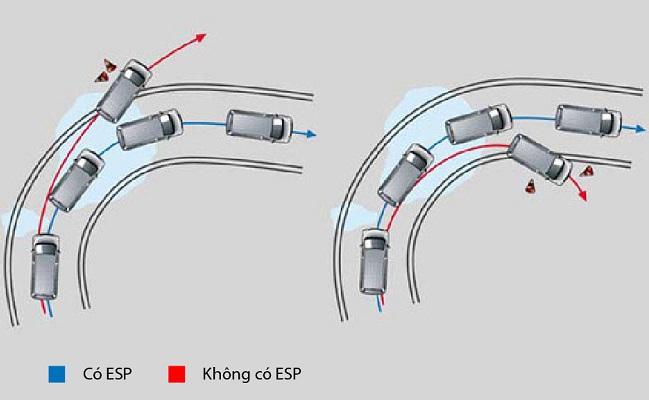 Hệ thống cân bằng điện tử ESP thông minh
