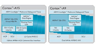 Comparison betwenn Cortex A15 and Cortex A9