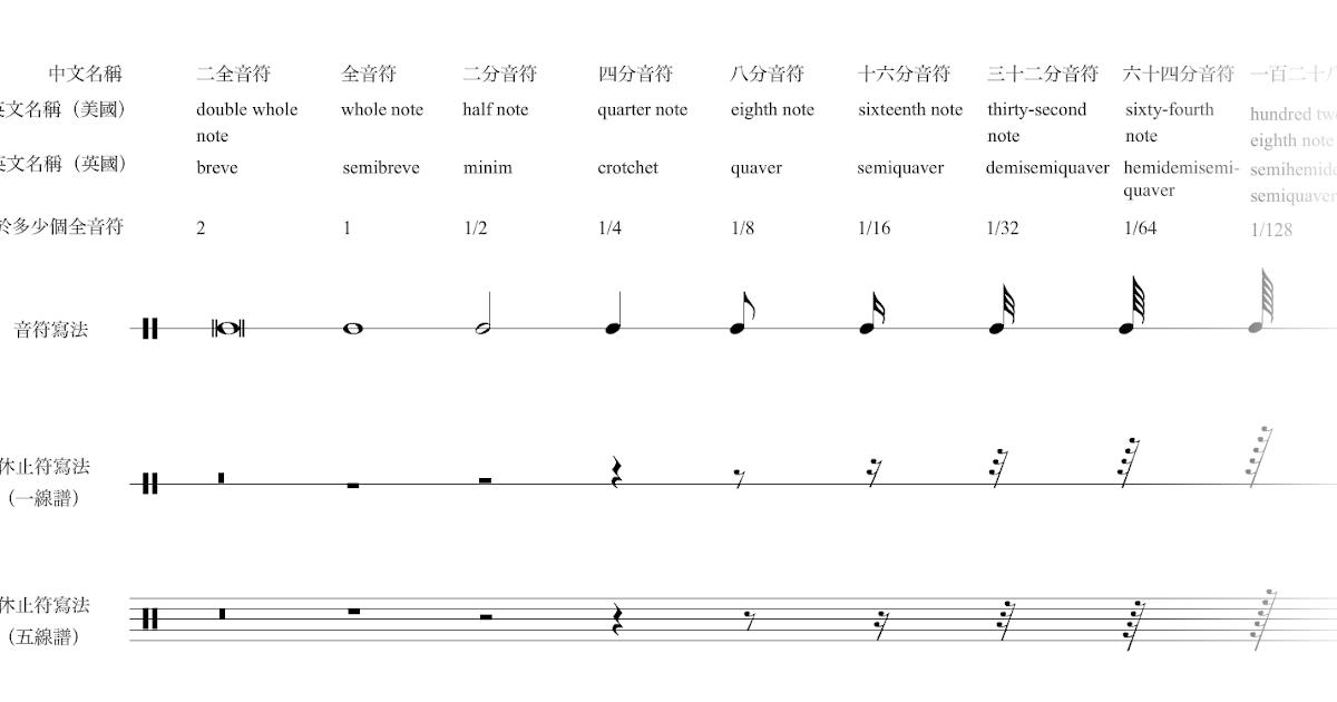 中文樂理資源網 音符時值 Note Values