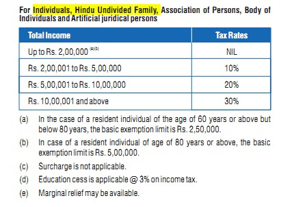 Income Tax Rate/Slab for Assessment Year 2013-14 (Financial Year 2012